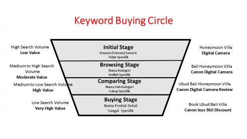 keyword buying circle