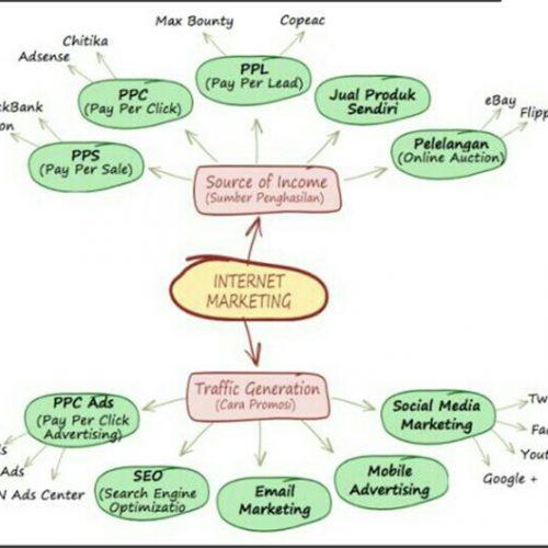 6 Bisnis Online Gratis Tanpa Modal